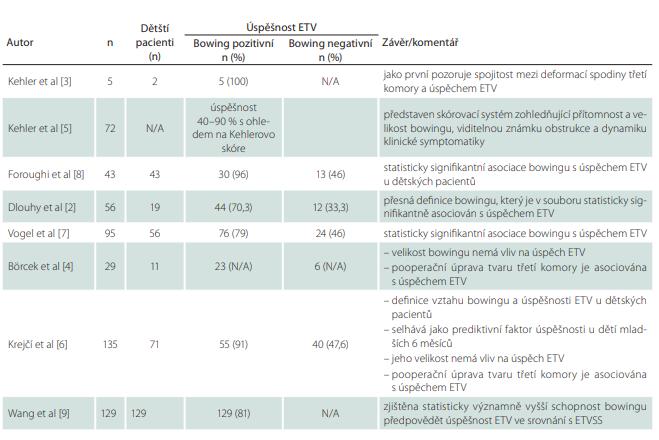 Přehled literatury posuzující vliv bowing třetí komory na úspěšnost ETV u pacientů s obstrukčním hydrocefalem.