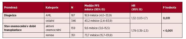 Vliv vybraných klinických parametrů na PFS: multivariční analýza