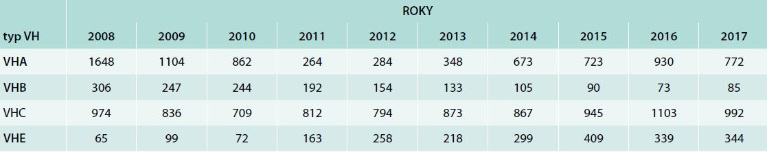Virové hepatitidy v České republice 2008–2017. Upraveno podle [4]