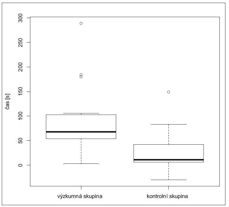 Zkrácení času potřebného ke splnění referenční scény.<br> Fig. 3. Shortening of reference scene completion time.
