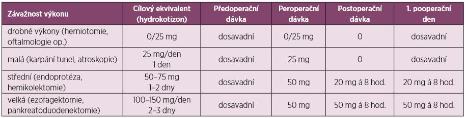 Adaptace dávky glukokortikoidů dle operační zátěže