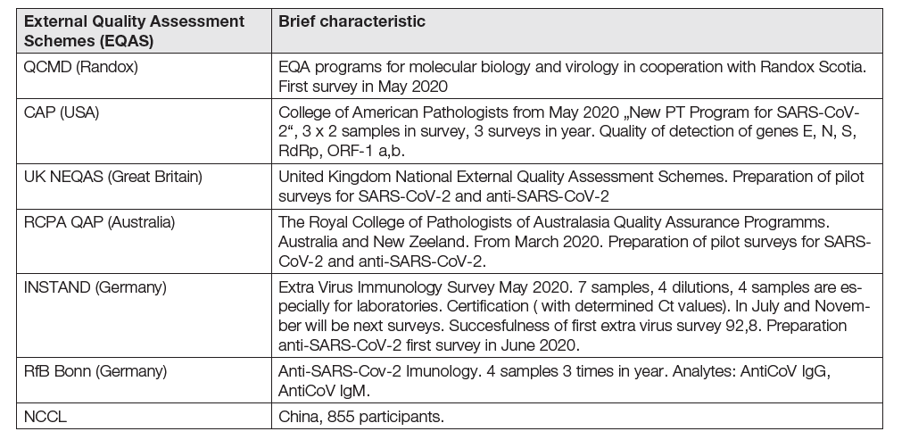 Some external quality assessment schemes for SARS-CoV-2 to Juni 1, 2020