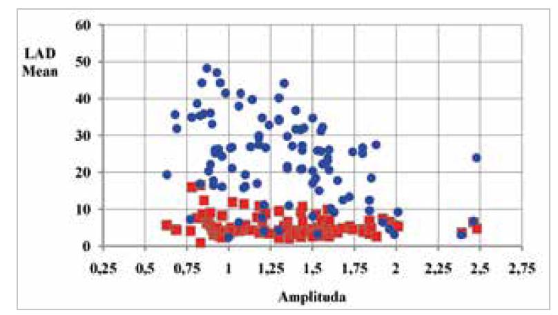 Graf 4b: Srovnání střední dávky na LAD (modrá – konvenční plán, červená - radioterapie v hlubokém nádechu)<br> Graph 4b: Comparison of mean dose for LAD (blue – conventional plan, red – deep-breath radiotherapy)