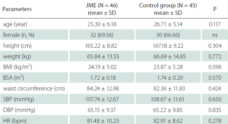 Demographic characteristics in JME patients and control group.