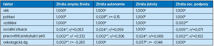 Vztah domén PDI-CZ a vybraných faktorů vyjádřený pomocí p-hodnot s Bonferroniho korekcí