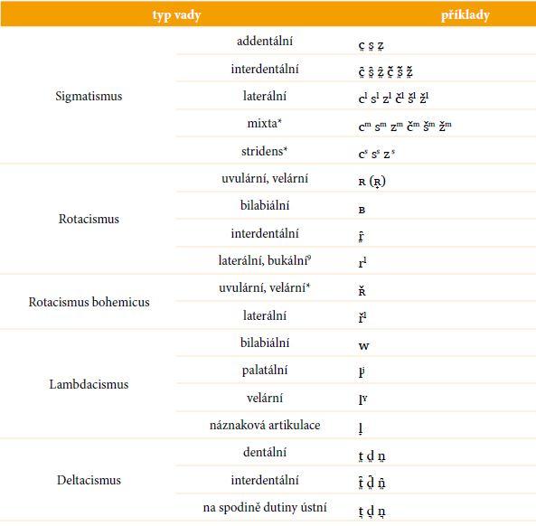 Transkripce nejčastějších typů dyslalie v češtině.