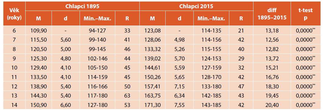 Porovnání tělesné výšky (cm) chlapců z roku 1895 a 2015.