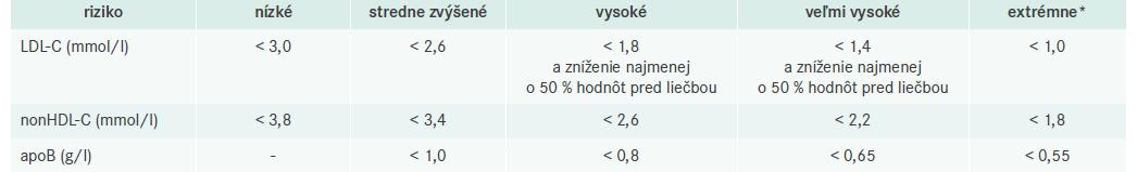 Cieľové hodnoty LDL-C, nonHDL-C a apoB