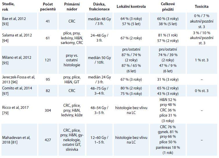 Výsledky SBRT oligometastáz podle primárního nádoru [79,81,93–97].