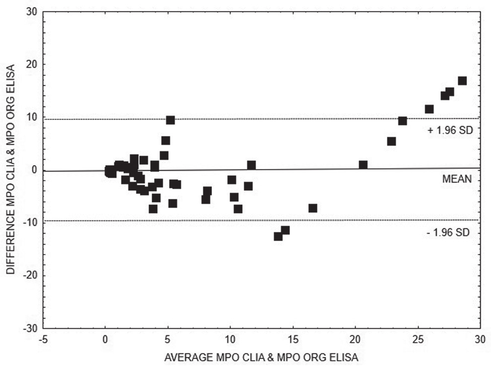 Bland-Altman analysis – comparison of CLIA and ELISA Orgentec methods for quantitative detection of anti- MPO, linear regression is expressed with equation y = 0.5382x + 3.904