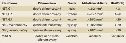 Klasifikace neuroendokrinních neoplazií dle WHO z roku 2019.<br> Tab. 1. WHO 2019 classification of neuroendocrine neoplasms.