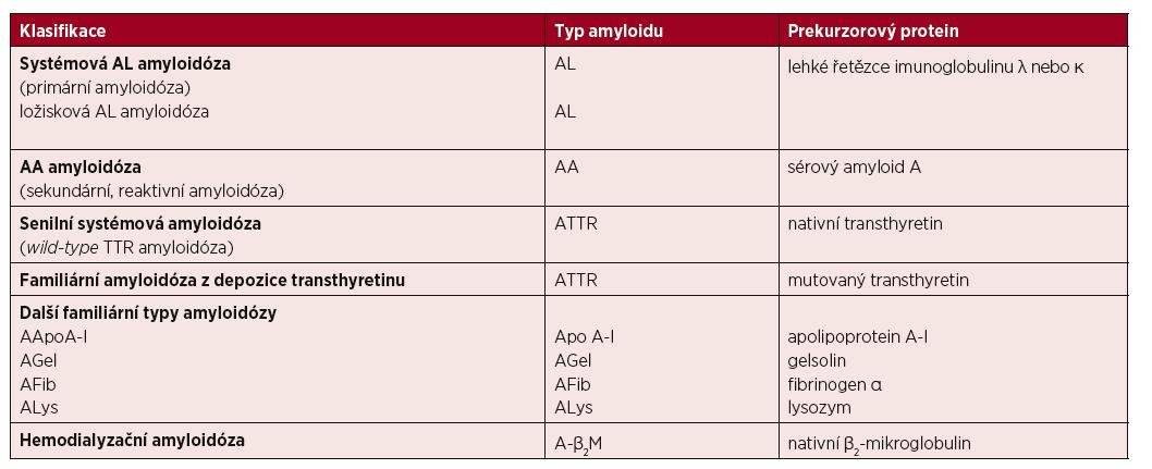 Zjednodušená klasifikace nejčastějších typů amyloidóz [Kyle, 1995a; Sipe, 2016]