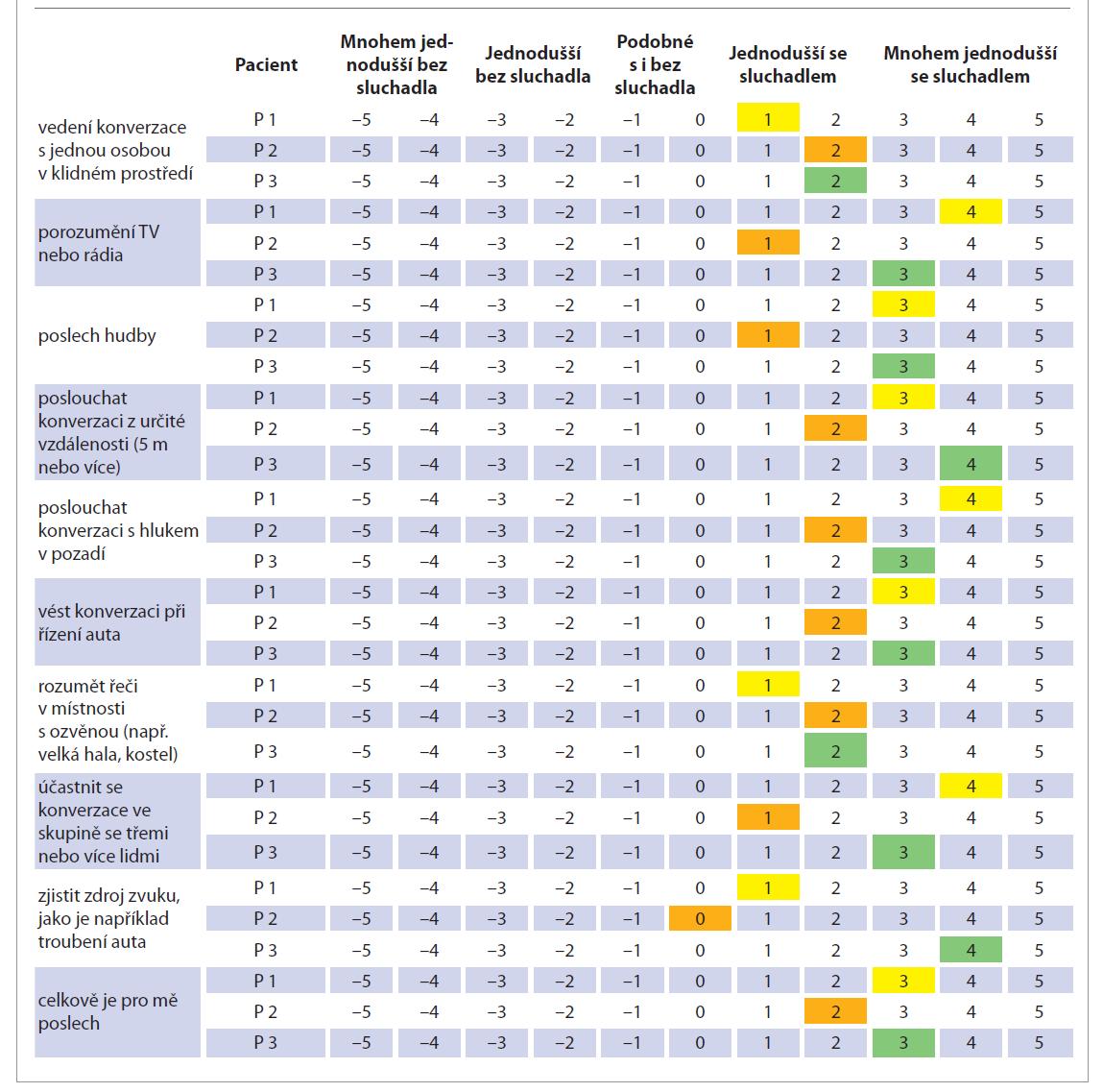 Grafické vyhodnocení dotazníku s analogovou vizuální škálou.<br> Tab. 1. Visualisation of results of the questionnaire.