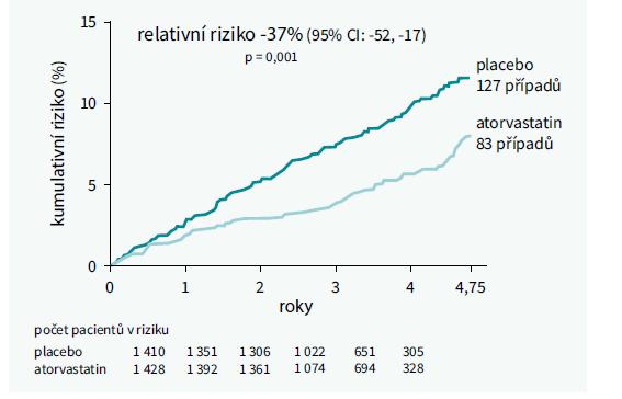 Studie CARDS – snížení kardiovaskulárního rizika u nemocných s DM2T