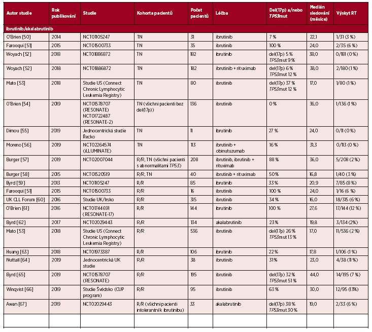 Přehled studií uvádějících výskyt Richterovy transformace (RT) u pacientů s chronickou lymfocytární leukemií (CLL) a s lymfomem z malých lymfocytů (SLL) léčených inhibitory buněčných drah