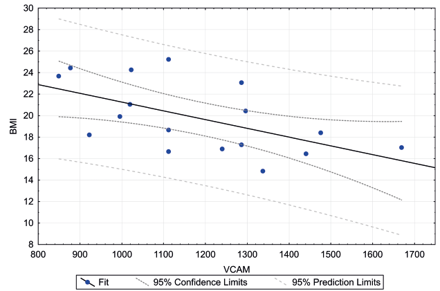 Lineární regrese BMI s VCAM-1 u dětí s CF. Prokázána středně silná negativní korelace.<br> BMI – body mass index, VCAM-1 – vazoadhezivní molekuly, CF – cystická fibróza