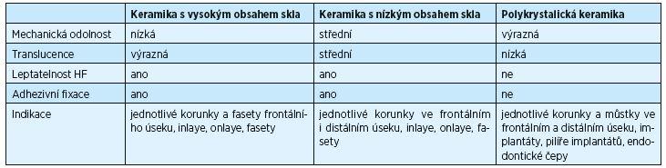 Typy a vlastnosti keramiky