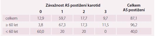 Výskyt aterosklerózy v karotidách (%).