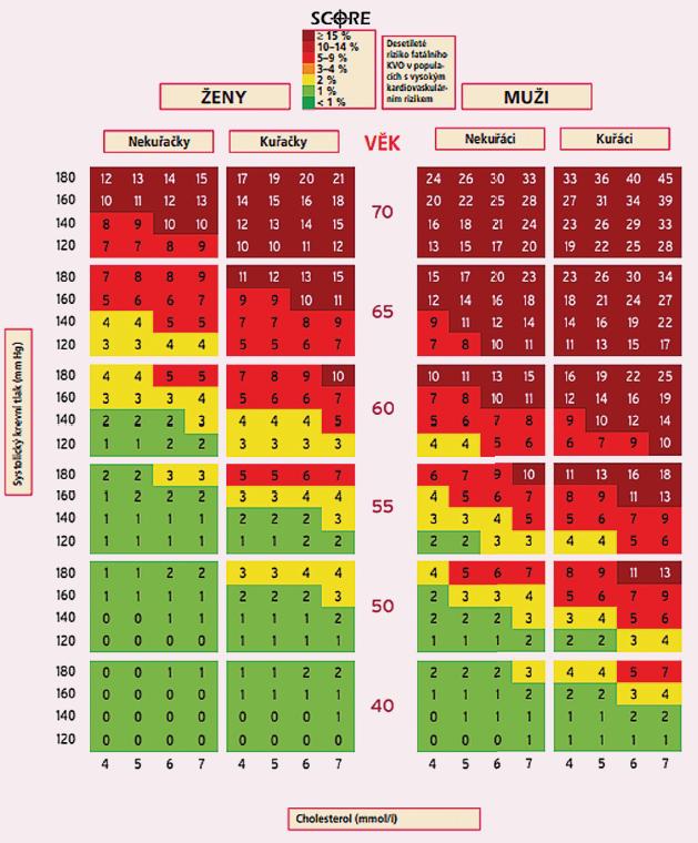 SCORE tabulky publikované v nejnovějších doporučených postupech pro léčbu dyslipidemie z roku 2019.