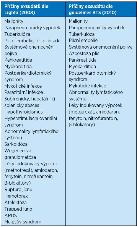 Tab. 1. b Přehled nejčastějších příčin transudátů podle 2 zdrojů [5, 6]