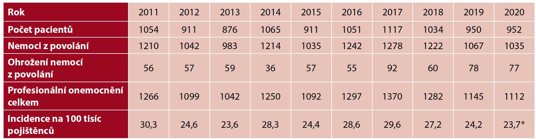 Profesionální onemocnění hlášená v České republice v letech 2011–2020
