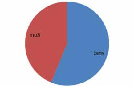 Graf 2. A Ektropium - rozdělení souboru dle pohlaví