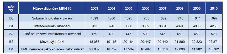 Hospitalizace na cévní mozkové příhody v nemocnicích ČR v letech 2003–2010