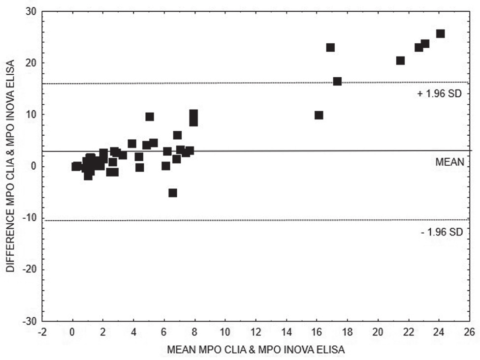 Bland-Altman analysis – comparison of CLIA and ELISA INOVA methods for quantitative detection of anti-MPO, linear regression is expressed with equation y = 0.2528x + 1.3311