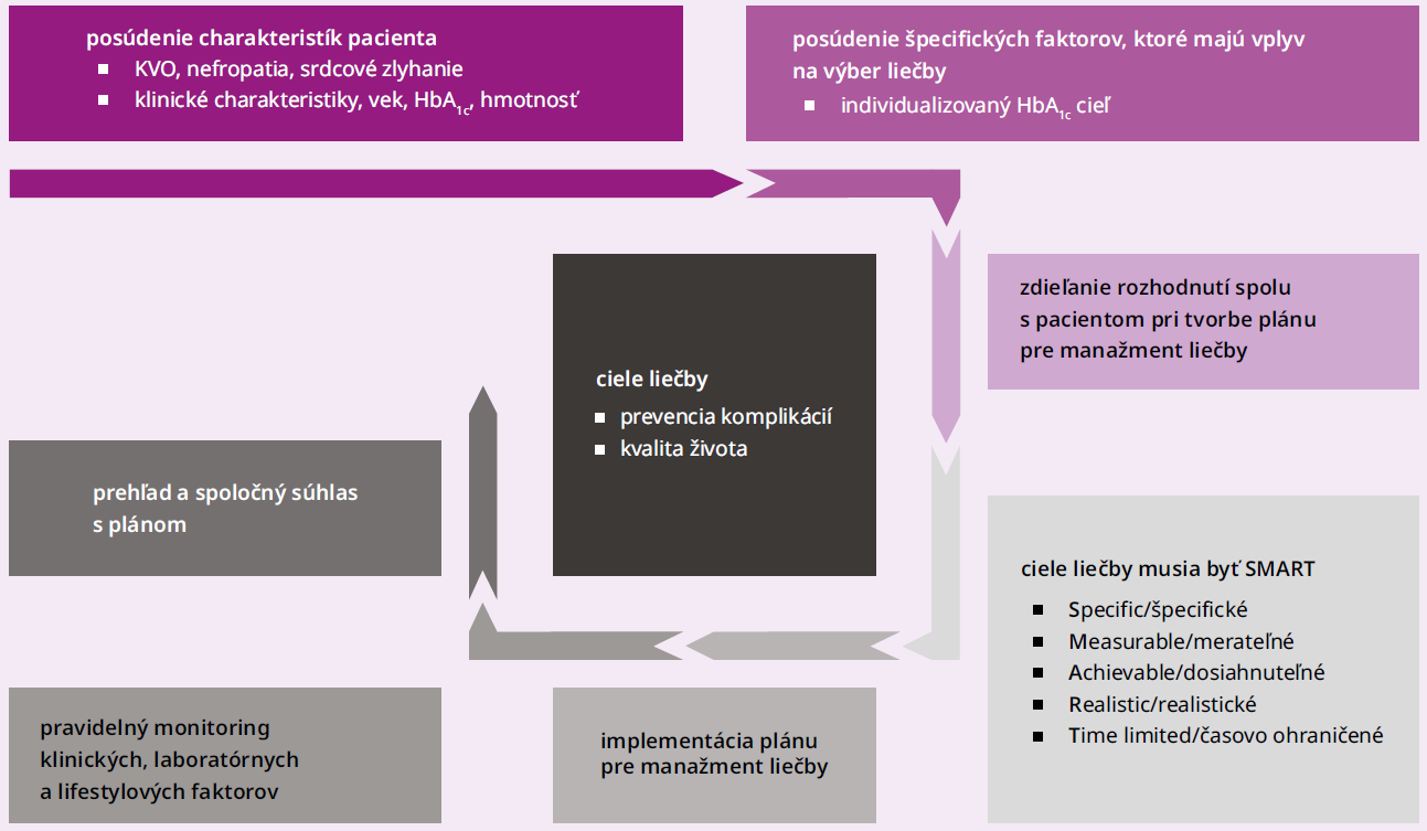 Schéma 1   Ciele starostlivosti: prevencia komplikácií, optimalizácia kvality života