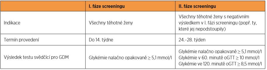 Screening gestačního diabetu