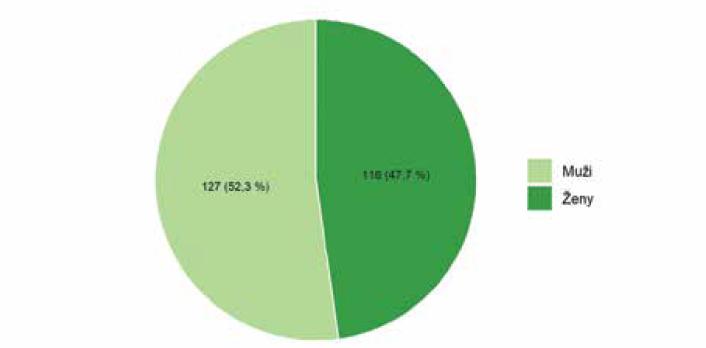 Počet pacientů podle pohlaví