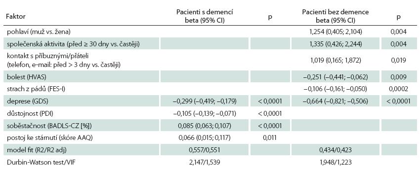 Faktory ovlivňující kvalitu života pacientů s demencí a bez demence.
