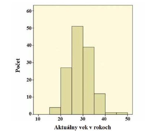 Vek pacientov v čase vyhodnocovania súboru (priemerný vek:<br> 28 rokov, najmladší pacient: 18 rokov, najstarší pacient: 47 rokov).