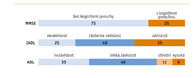Struktura pacientů podle míry závislosti v ADL (Barthelové test základních všedních činností) a AIDL (test instrumentálních všedních činností) a podle výskytu kognitivní poruchy (MMSE) (v %)