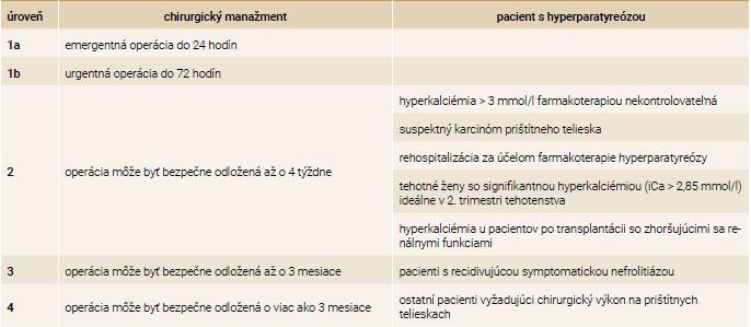 Stratifikácia rizika u pacientov s hyperparatyreózou vyžadujúcich chirurgickú intervenciu. Upravené podľa [21]