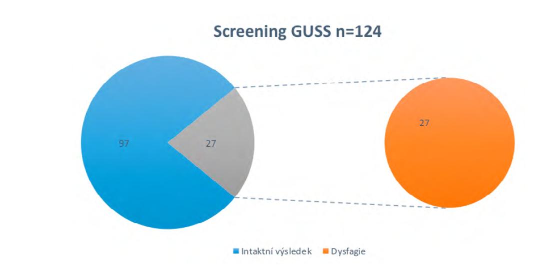 Dysfagický screening (Zatloukalová, 2018)