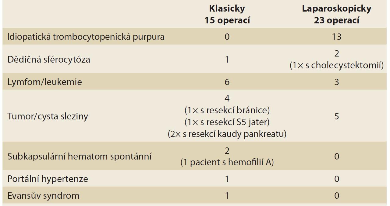 Diagnózy, pro které byla splenektomie provedena.<br> Tab. 1. Diagnoses for which the splenectomy was performed.