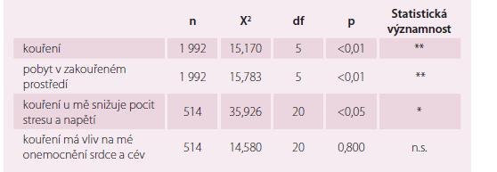 Souvislost indexu BMI s kouřením.
