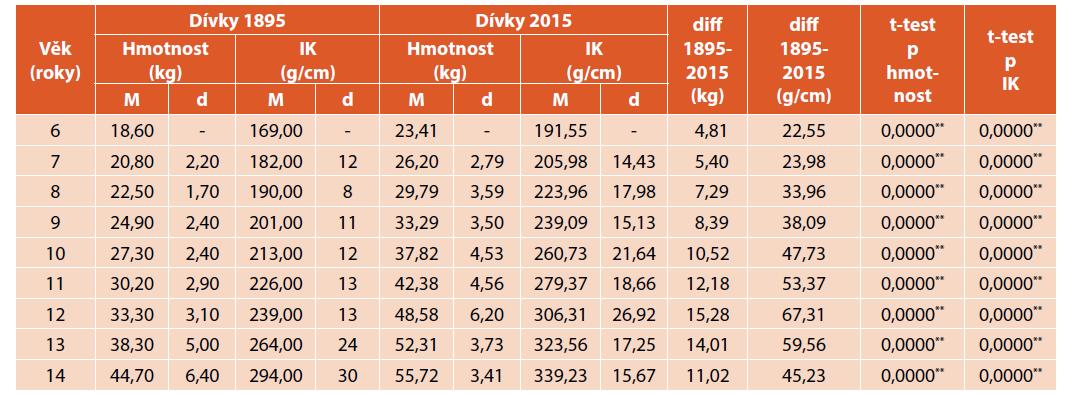 Porovnání tělesné hmotnosti (kg) a indexu korpulence (g/cm) dívek z roku 1895 a 2015.