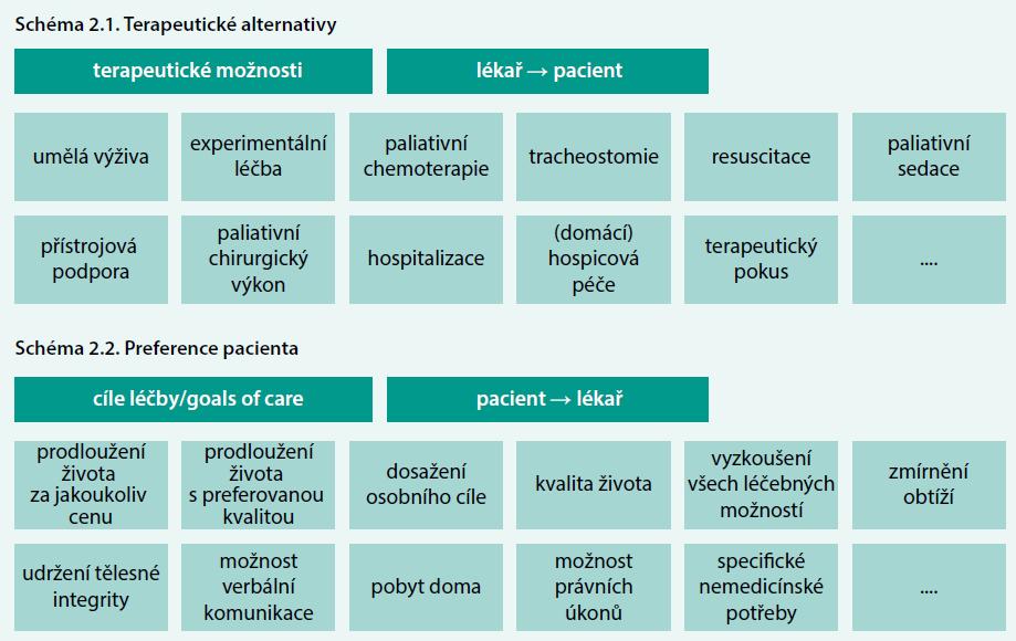 Schéma 2. Vzájemný vztah mezi terapeutickými alternativami (schéma 2.1) a preferencemi pacienta (schéma 2.2)