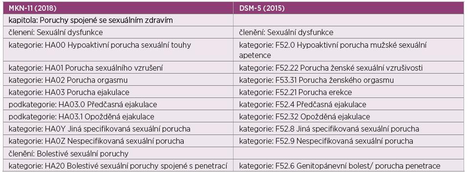 Srovnání klasifikací sexuálních poruch: Mezinárodní klasifikace nemocí, 11. revize (MKN-11) (60) a Diagnostický a statistický manuál duševních poruch (DSM-5) (61)