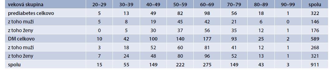 Počet zachytených prediabetikov a diabetikov na základe veku a pohlavia. Vlastné údaje autorov