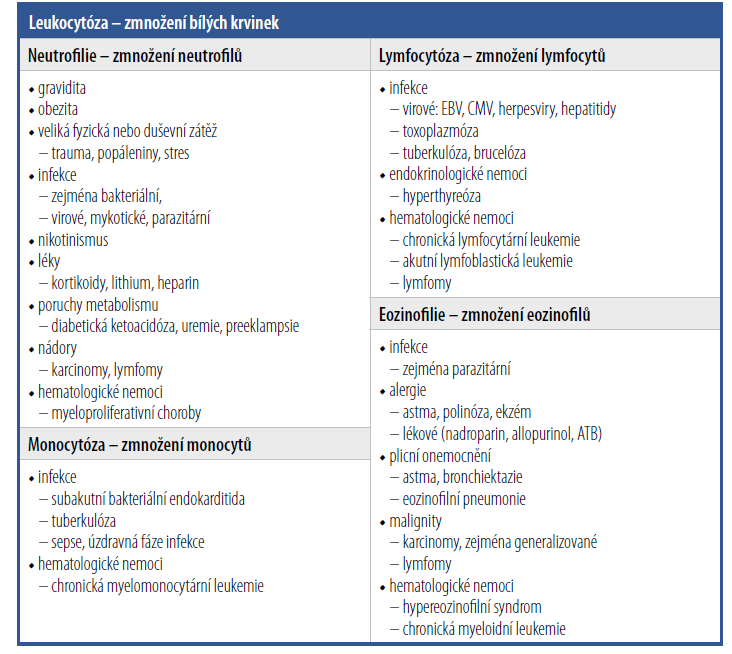 Diferenciální diagnostika změn v bílé řadě – leukocytóza