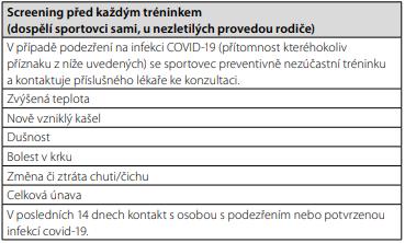 Screening příznaků covidu-19. Upraveno dle (5)