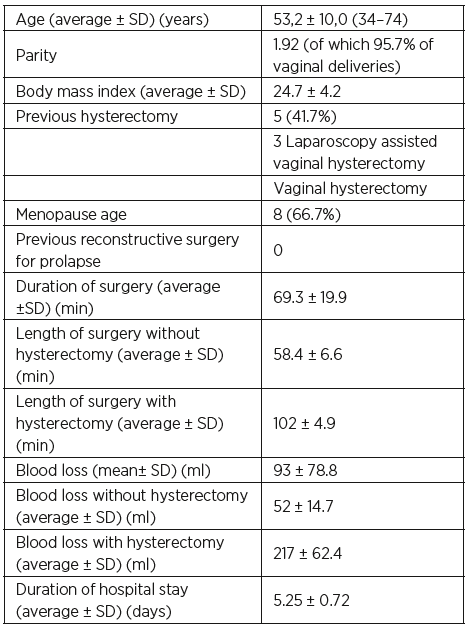 The most important preoperative and perioperative data in the pilot study