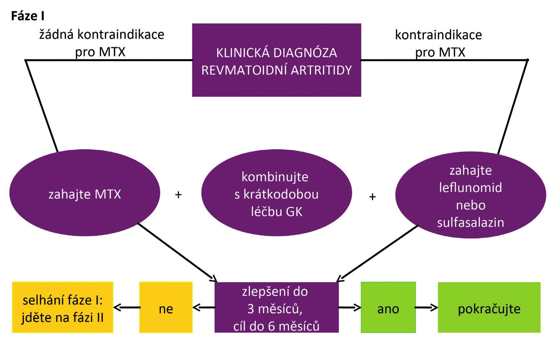 Doporučený algoritmus léčby RA podle EULAR 2016 (podle 3)