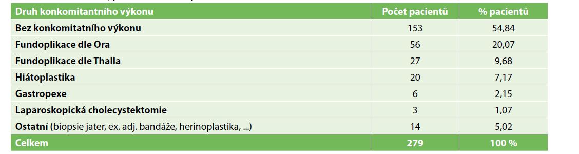 Počty a typy přidružených výkonů<br> Tab. 1: Numbers and types of associated procedures