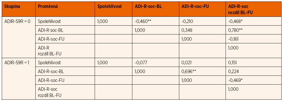 Korelace mezi vybranými proměnnými odděleně pro skupiny ADIR-59R = 0 a ADIR-59R = 1.