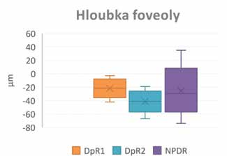 Hloubka foveol u diabetické preretinopatie 1,2 a NPDR