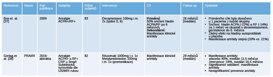 """Přehled ukončených placebem kontrolovaných """"proof of concept"""" klinických hodnocení u pacientů s polyartralgiemi a pozitivitou specifických autoprotilátek."""